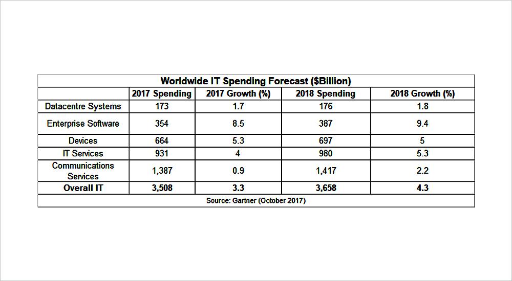 Gartner identifies top ten hot spots in global IT spending outlook