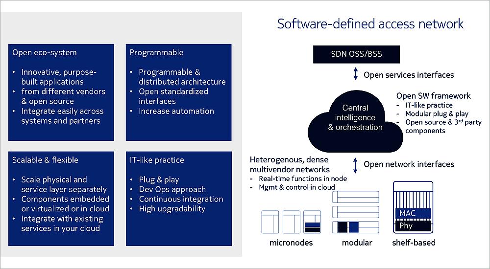 du tests Nokia's SDAN solution to build passive optical network