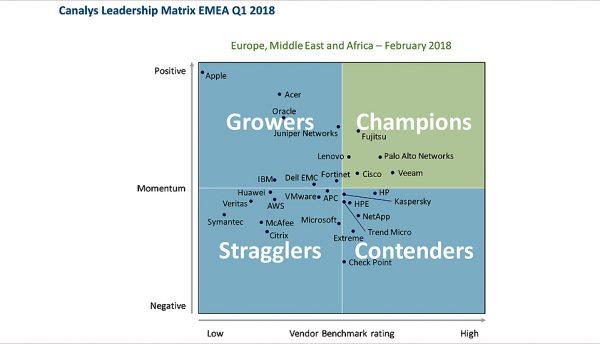 Canalys places Fujitsu's SELECT Partner Programme in its champion quadrant matrix