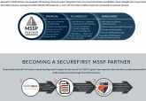 SonicWall launches new SecureFirst managed security services, partner programme