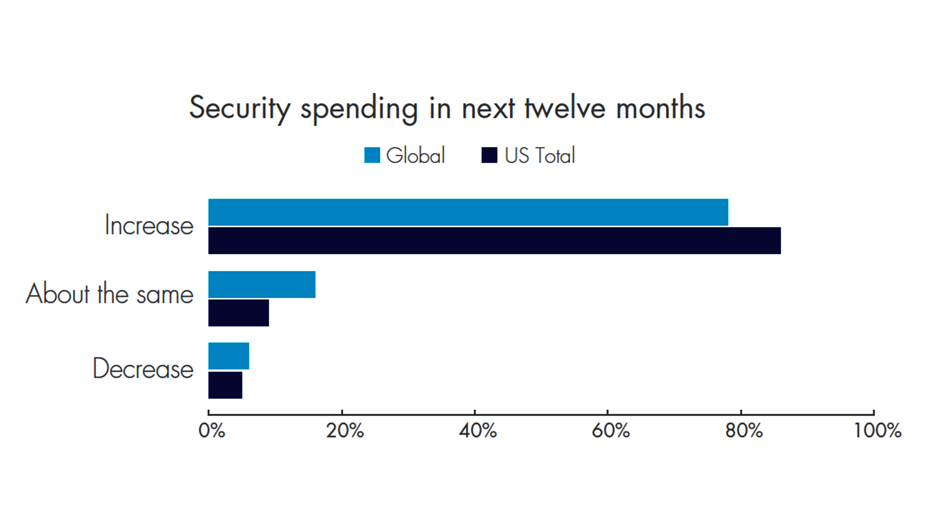 Huge growth in attack surface driving global data breaches, Thales Threat Report