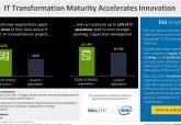 IT transformed biz reallocate 17% more IT budget towards innovation, Dell EMC